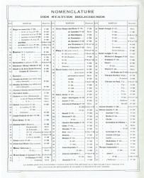 FERCAP_F8_1928_PL00 – Nomenclature des statues religieuses